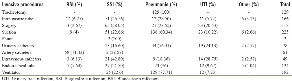 Table 3: Distribution cases of nosocomial infections according to the invasive procedures