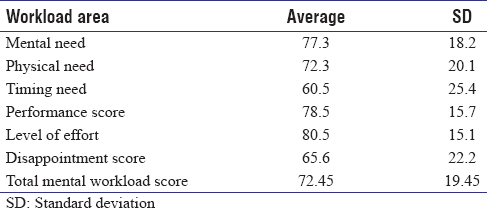Table 3: Average and standard deviation mental workload aspects in samples