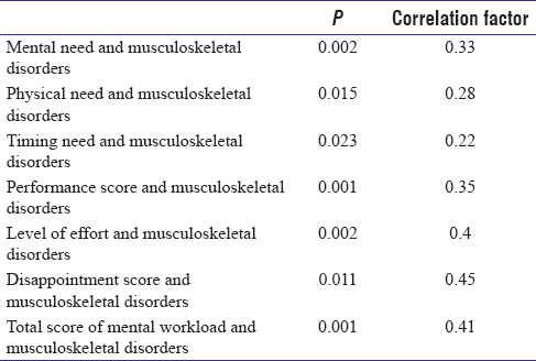 Table 4: Results of correlation between mental workload aspects and musculoskeletal disorders in respondents