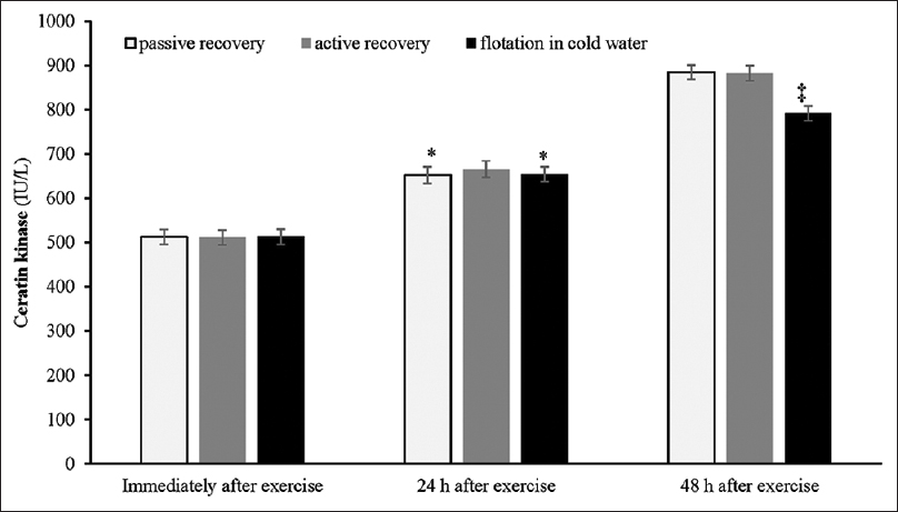 Figure 1: The changes of creatine kinase among different recovery methods.<sup>&#8225;</sup>The significant difference among cold-water recovery method and two other recovery methods. &#42;The significant difference between cold-water recovery method and passive recovery method