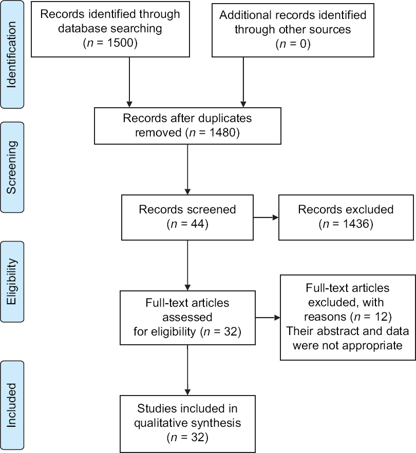 Figure 1: The study selection process