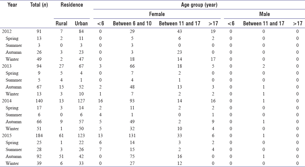 Table 4: Head lice among individuals according to residence, age, and gender in different seasons, Farashband city-Fars province, Iran