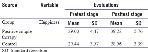 Table 1: Mean and standard deviation of happiness in the experimental and control groups in the pre- and posttest