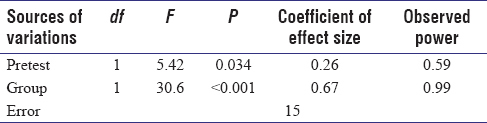 Table 2: Analysis of covariance by removing the effect of pretest for happiness variable