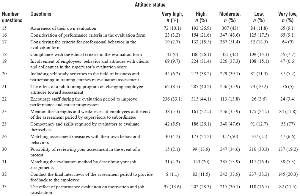 Table 1: Frequency distribution of response to some questions related to staff attitudes toward performance assessment of employees of the University of Medical Sciences
