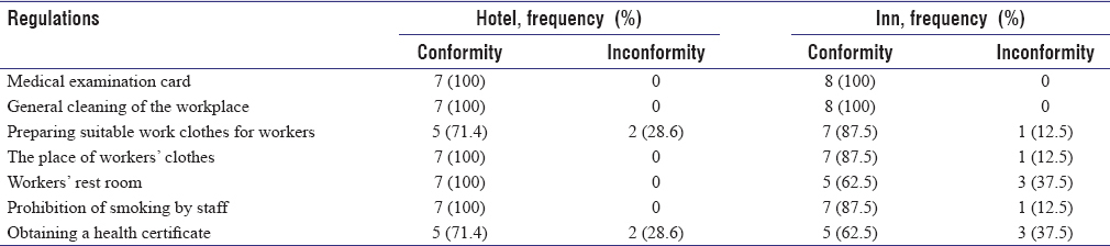 Table 1: Frequency distribution of the condition of public health of hotels and guest houses of Kashan in accordance with Article 13