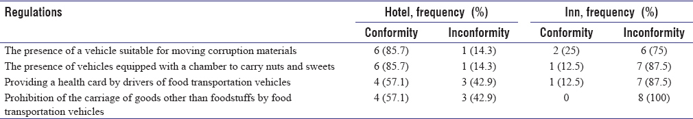 Table 5: Frequency distribution of transportation status of hotels and guest houses in the city of Kashan according to Article 13