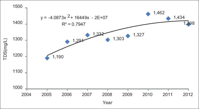 Figure 2: Changes in the average salinity of studied wells' water in Kashan plain during 2006–2013