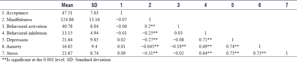 Table 1: Mean, standard deviation, and Pearson correlation coefficient matrix
