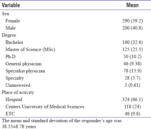 Table 1: Demographics of respondents to the questionnaire