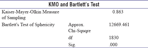 Table 2: Preliminary examination of Kaiser-Meyer-Olkin factors analysis, Bartlett